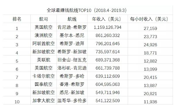 全球最赚钱航线TOP10!澳航墨尔本至悉尼航线位居第二