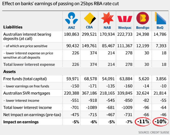 瑞银:降息对小型银行冲击最大