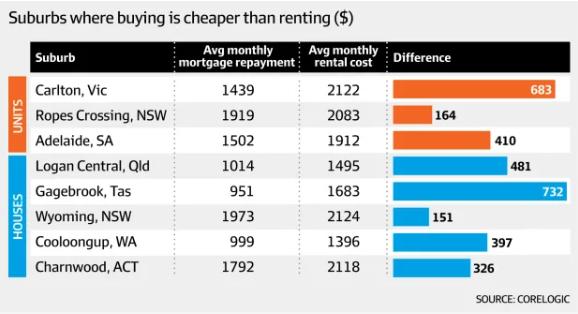 澳大利亚买房比租房划算的地区:Logan位居首位