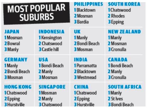 移民最爱住在悉尼哪些区?中国人大爱Hurstville和Chatswood