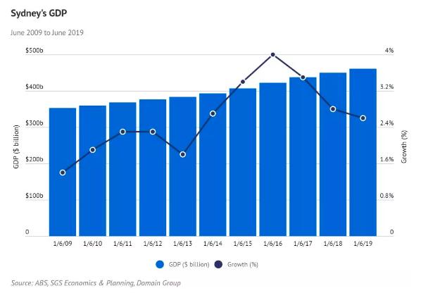 悉尼十年变化:更大、更富、更稠密、更焦躁