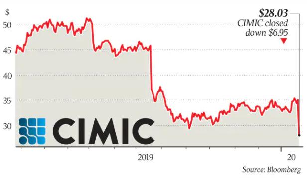 澳洲最大基建公司撤出中东,股价暴跌20%,取消分红