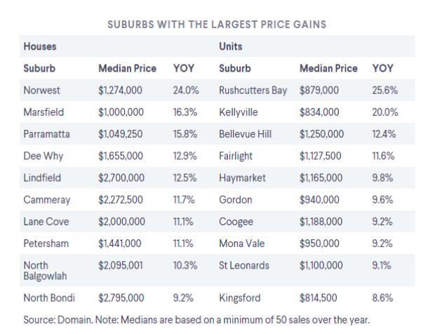 悉尼房市反弹输家赢家大盘点!这个郊区房价一年涨30万