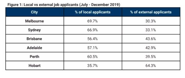 霍巴特外来人口就业吸引力强 去年下半年首府城市排名第一