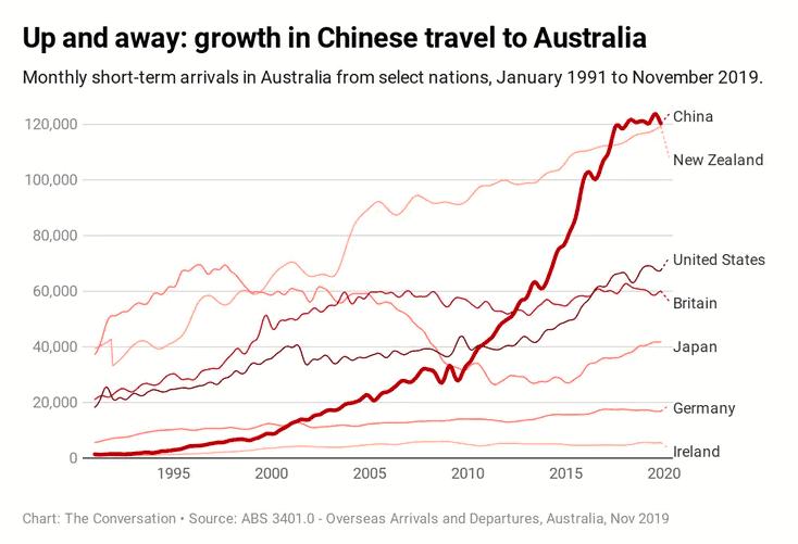 澳洲依赖中国游客,旅行禁令将如何影响经济?