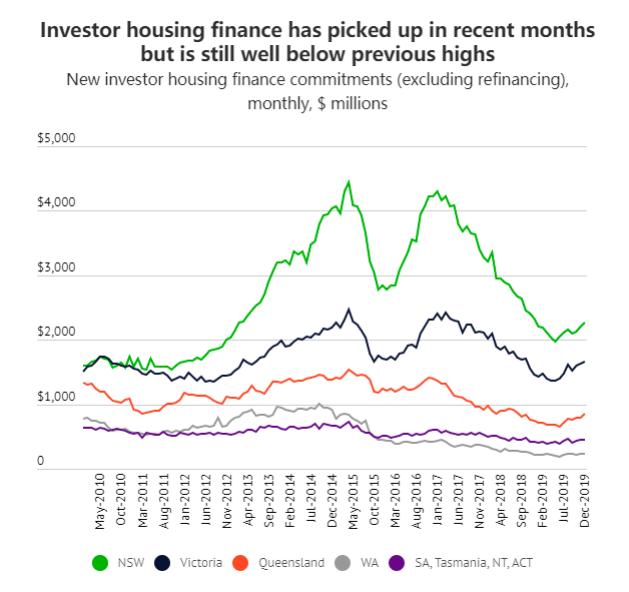 墨尔本房市升温促投资者回归 楼花公寓不再受追捧