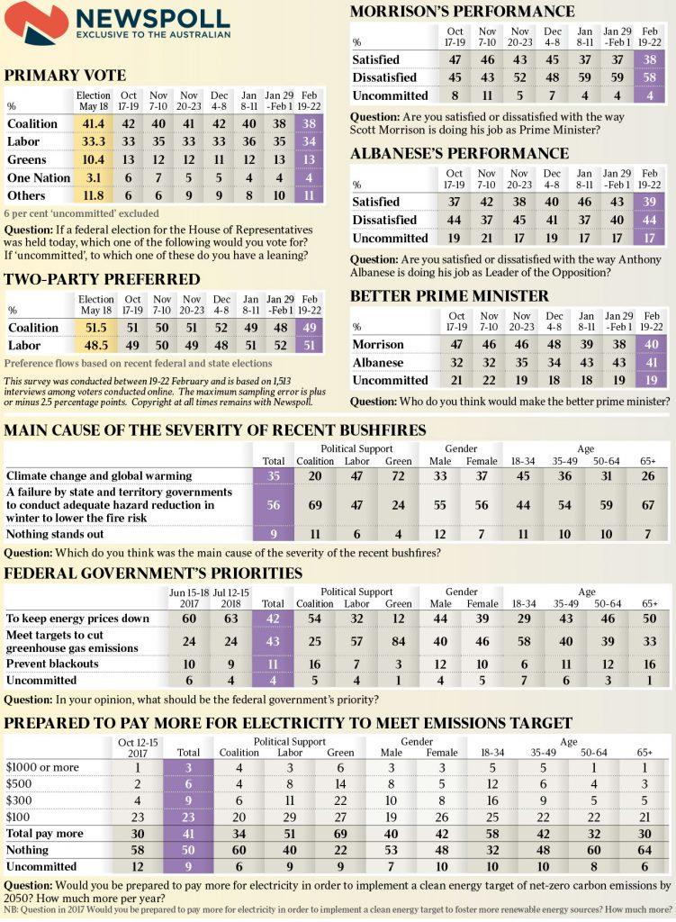 联盟党民调有所回升,Albanese仅领先莫里森一个百分点