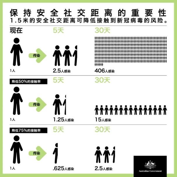 总理微信:冠状病毒防治措施的最新消息