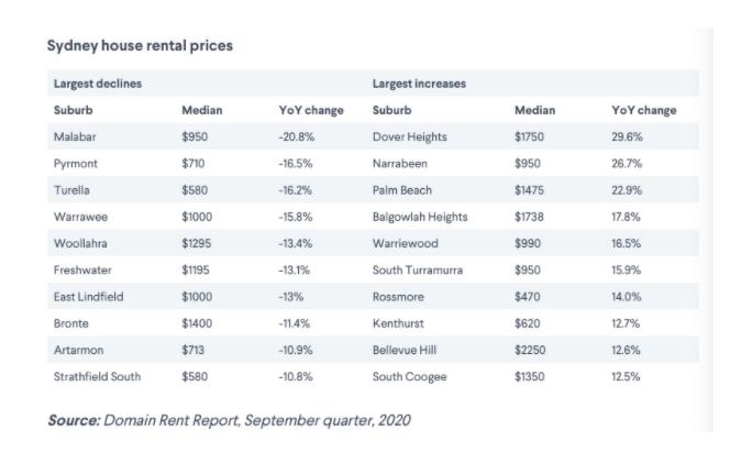 悉尼人气最高的这个区租金暴跌3成!租房族快来捡便宜!