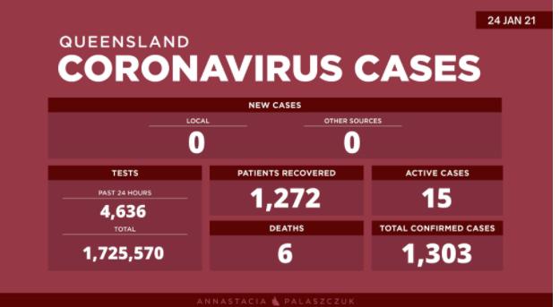 【澳洲疫情】维州连续第25天本地零新增!昆州本地和国际旅客零确诊