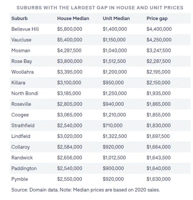 悉尼独立屋房价是单元房的三倍!带庭院的更好!