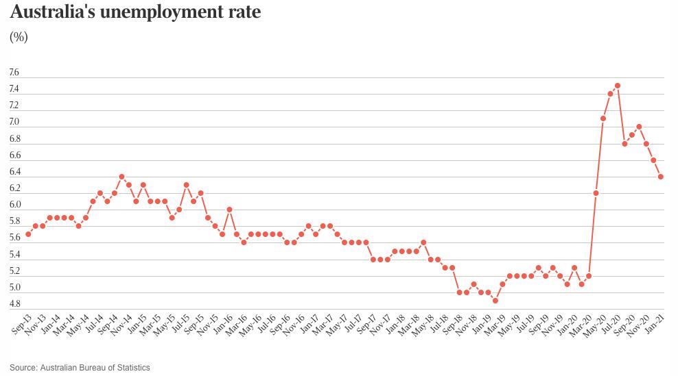 统计局:澳大利亚1月份失业率降至6.4%