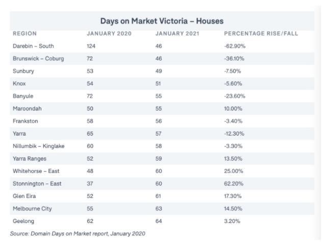 墨尔本这些郊区的房产最好卖!平均六周就脱手了!