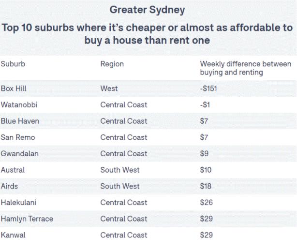悉尼郊区买房比租屋要划算!一周多掏0就能把房子买下!