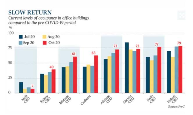 澳洲CBD房价暴跌!小型企业把握机会危机入「市」