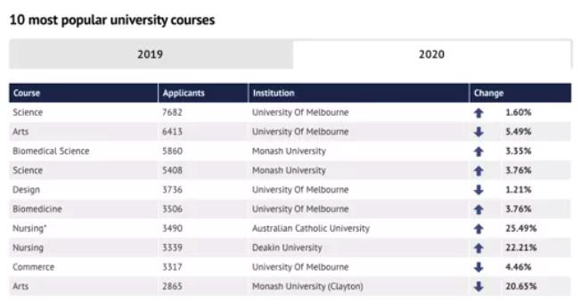 在澳洲,哪些专业最能赚钱?