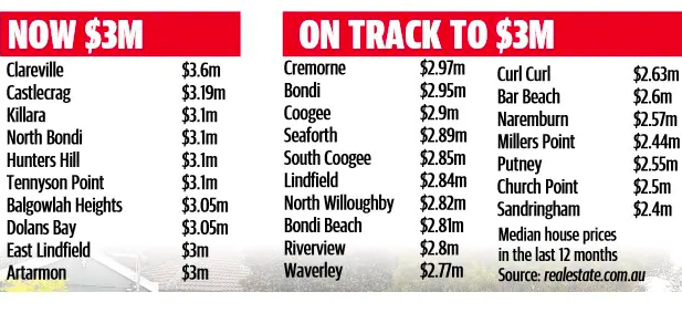 悉尼60个区的房价加入300万澳元俱乐部