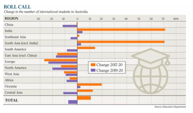 中印留学生缺口难弥补 澳洲恐需加倍扩招南美、非洲学生
