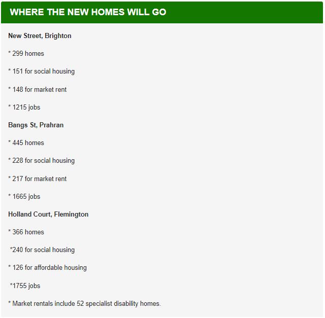 墨尔本这三个区将建上千套社会保障房,社区还能分钱!快看看有没有你家