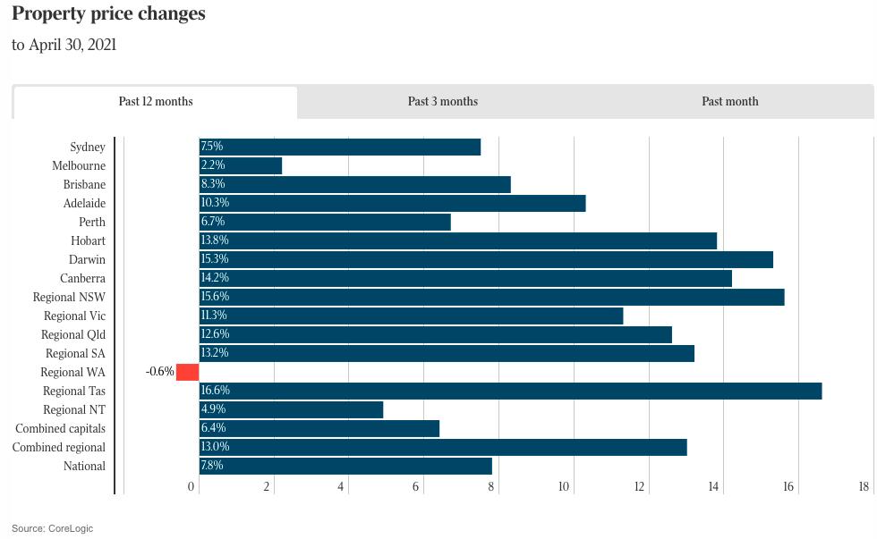 澳洲房市热度稍降 房价增长放缓