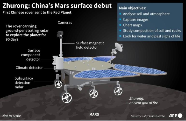 中国祝融号成功驶上火星表面