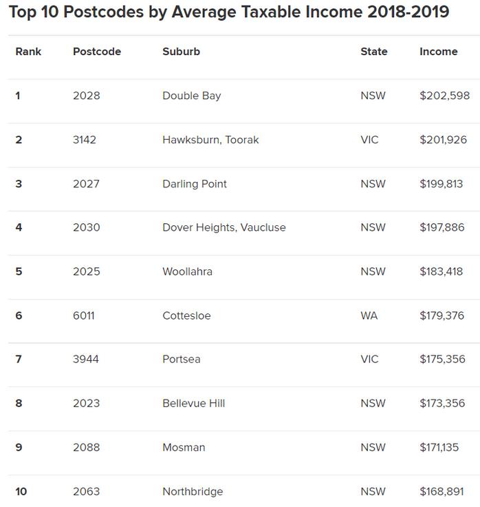澳人平均薪资公布,快看看你是否达标!外科医生等10大职业最赚钱