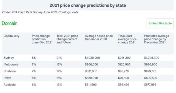 澳大利亚房价今年将上涨15%,将于2022年放缓