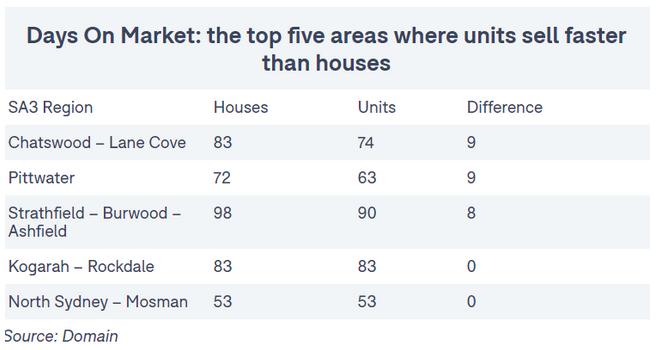 公寓要火了?悉尼这些地区公寓比独栋房更抢手,Chatswood上榜