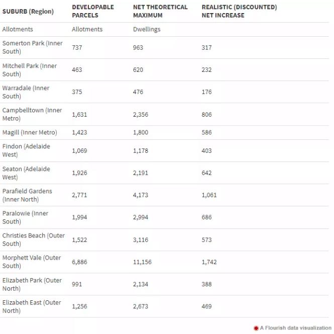 澳洲阿德莱德需要更多房屋容纳新增人口