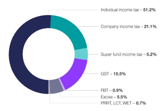 曝光!澳洲税局(ATO)统计披露:不缴税的百万富翁和最富最穷邮编
