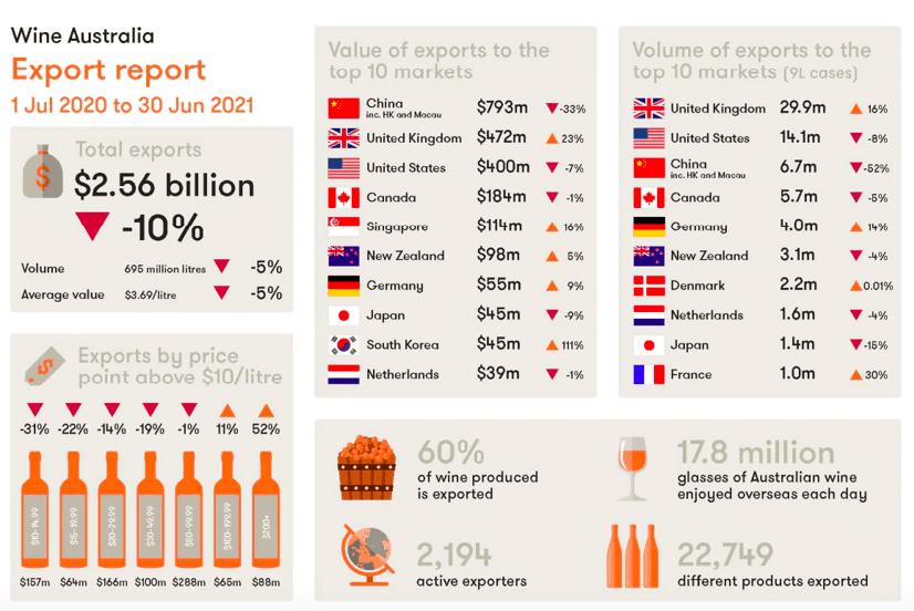 英国进口澳洲葡萄酒在增加,但不足以抵消对华出口的损失