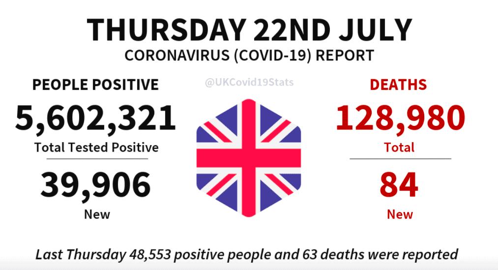 英国单日新增3.9万新病例,84人死亡