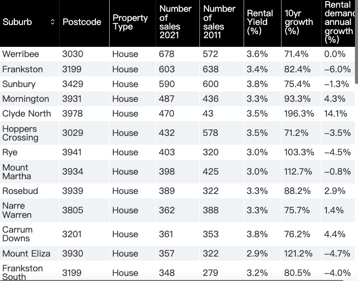 墨市最值得投资的50个区名单,多个华人区上榜