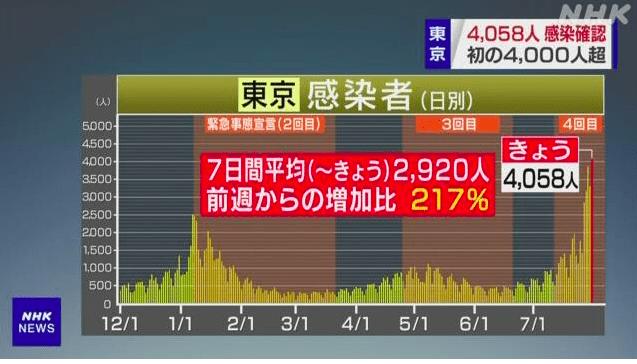 东京单日新增病例首次超4000