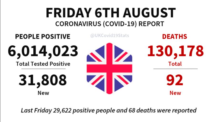 英国单日新增3万新病例,死亡92