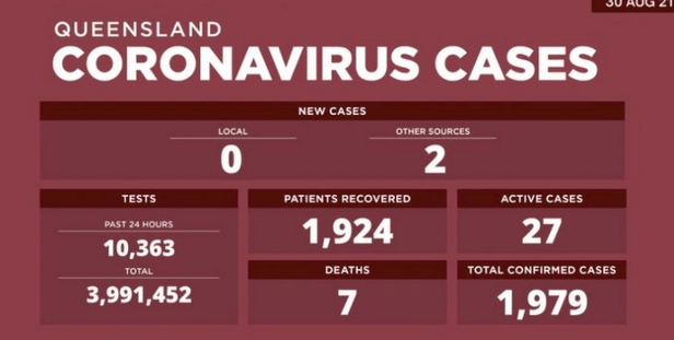 【澳洲疫情】新州今天新增本地传播病例1164例;维州风险场所破千处,今日新 增76例本地感染、31例未知感染源!昆州连续24天无本地病例