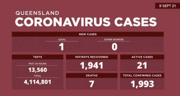 【澳洲疫情】新州今天新增本地传播病例787例,12例死亡;维州新增705例,1 例死亡!昆州零新增