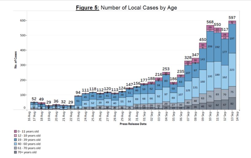 新加坡单日新增597社区传染新病例