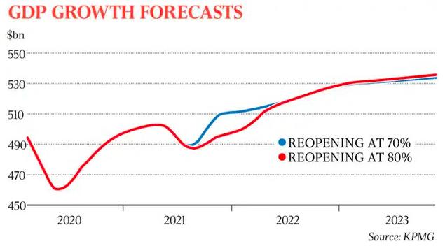 """0%接种率还不解封后果严重!澳洲经济复苏得再延6个月"""""""