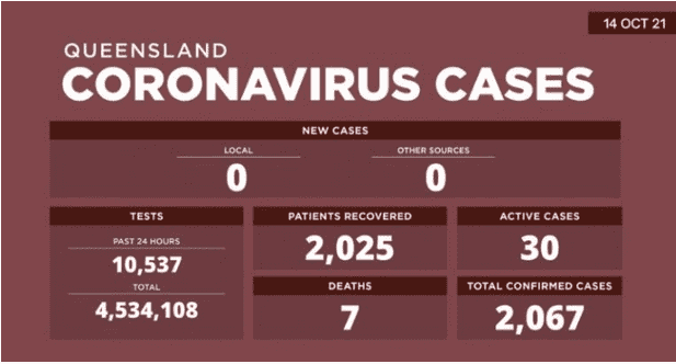 【10月27日澳洲疫情】新州新增305例本地确诊3人死亡;维州记录1534例本地病 例,13人死亡!昆州本地零新增