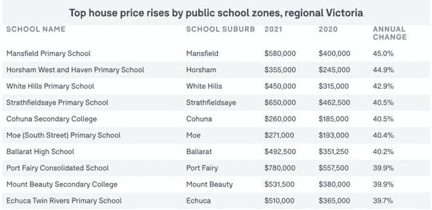 家长疯抢 维州郊区学区房均价暴增18万!